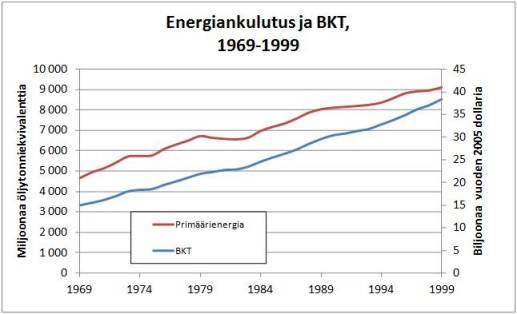 Kuva 5. Maailman primäärienergia (vasen pystyakseli) ja bruttokansantuote vuoden 2005 dollareissa (oikea pystyakseli). Lähteet: BP Statistical Review of World Energy 2013 ja IMF.