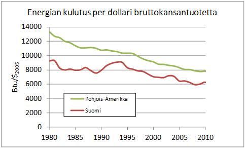 Kuva 1. Pohjois-Amerikan ja Suomen energiankulutus per bruttokansantuote. Lähde: EIA. Btu = British thermal unit, energiayksikkö.