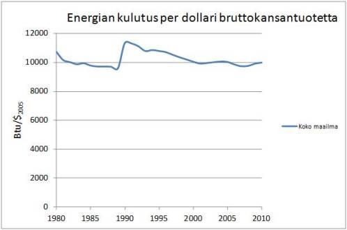 Koko maailman energiankulutus per bruttokansantuote. Lähde: EIA.