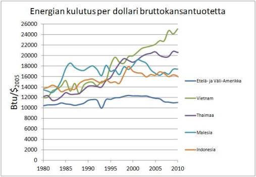 Kuva 3. Joidenkin kehittyvien maiden energiankulutus per bruttokansantuote. Lähde: EIA.