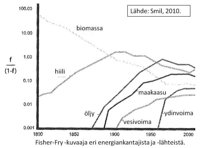 Kuva 3. Energiankantajien ja -lähteiden osuus maailman energiankäytöstä 1800-2008. Lähde: Vaclav Smil.