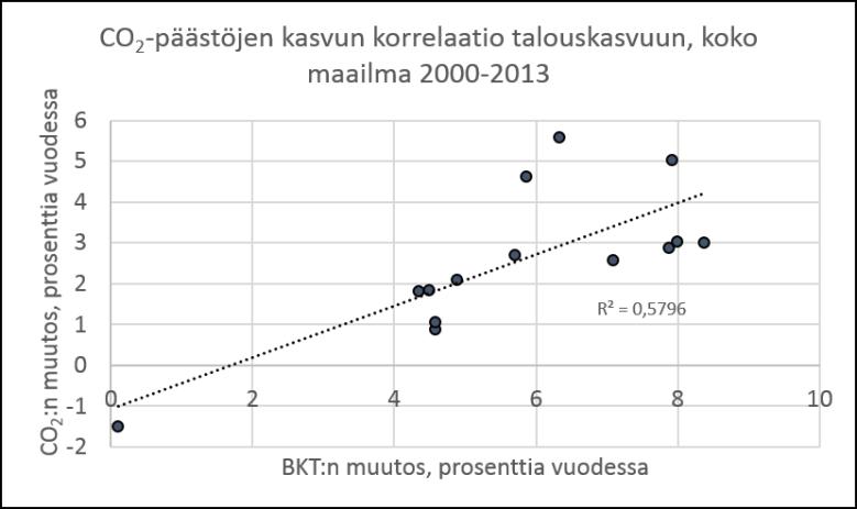 Kuva 2. Hiilidioksidipäästöt ja talouskasvu 2000-luvulla