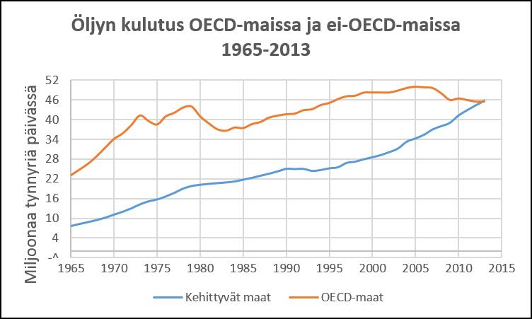 Kuva 6. Öljynkulutus OECD- ja kehittyvissä maissa 1965-2013. Lähde BP.
