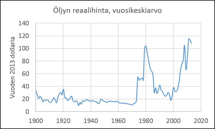 Kuva 5. Öljyn hinta 1900-2013. Vuoden 2013 dollareina. Lähde: BP.