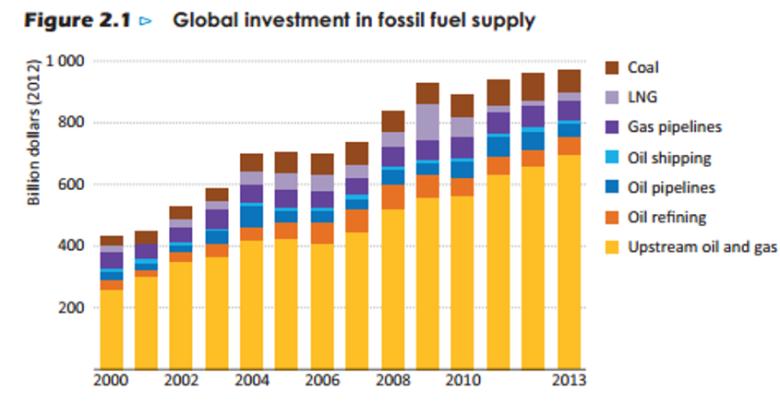 Kuva 8. Globaalit fossiilisen energian investoinnit 2000-luvulla. Lähde: IEA WEIO 2014.