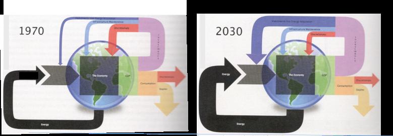 Kuva 11. Vasemmalla vuoden 1970 ja oikealla vuoden 2030 arvio Yhdysvaltain taloudesta. Kuvan musta nuoli kuvaa energian osuutta taloudesta, joka on musta laatikko keskellä. Vihreä laatikko edustaa bruttokansantuotetta, joka jakautuu investointeihin (liila) ja kulutukseen (oranssi). Kulutus jakaantuu edelleen välttämättömään (alas oikealle kääntyvä nuoli) ja luksustuotteisiin (punainen nuoli oikealle). Investoinnit jakautuvat energiaan (ylin palautuva, sininen nuoli), infrastruktuuriin (keskimmäinen palautuvista nuolista) ja luksukseen (punainen ja alin palautuva nuoli). Kuvat Charles Hallin ja Kent Klintgaardinkirjasta.