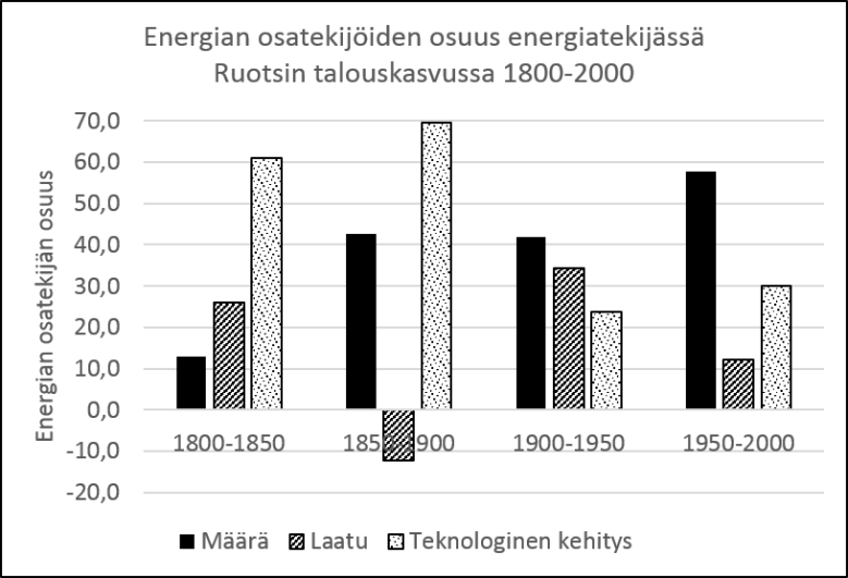 Kuva 6. Energian osatekijän osuus talouskasvussa (energian osuudesta, joka on esitetty kuvassa 5). 1800-2000. Lähde Astrid Kander et al. Power to the People: Energy in Europe over the Last Five Centuries.