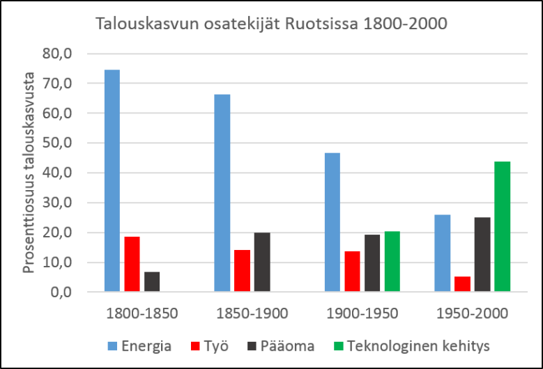 Kuva 5. Talouskasvun osatekijät Ruotsissa 1800-2000. Lähde Astrid Kander et al. Power to the People: Energy in Europe over the Last Five Centuries.