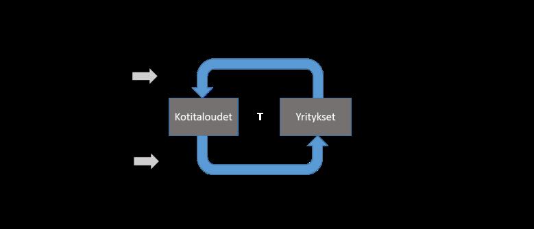 Kuva 3. Biofysikaalinen talouden kiertokulkumalli, joka ei ole suljettu vaan termodynakiikan lakien mukainen. Muokattu lähteestä Hall & Klintgaard, 2012.