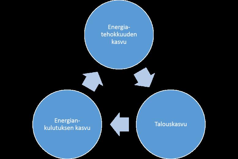 Kuva 7. Energiatehokkuuden kasvu voi johtaa talouskasvuun ja energiankulutuksen kasvuun