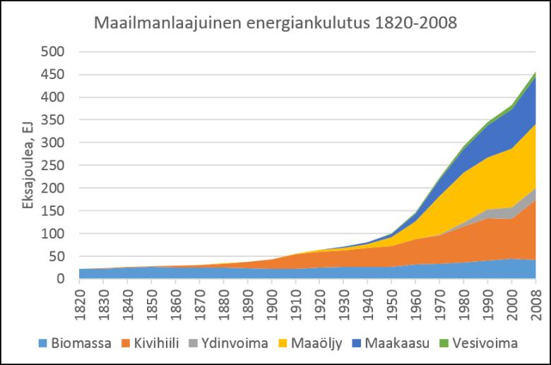 GLobaali energiankulutus 1820-2008. Lähde: Vaclav Smil, Energy Transitions, 2010.