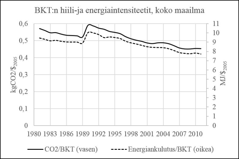 Kuva 2. Koko maailman BKT:n energia- ja CO2-intesiteetit. Lähde: EIA.